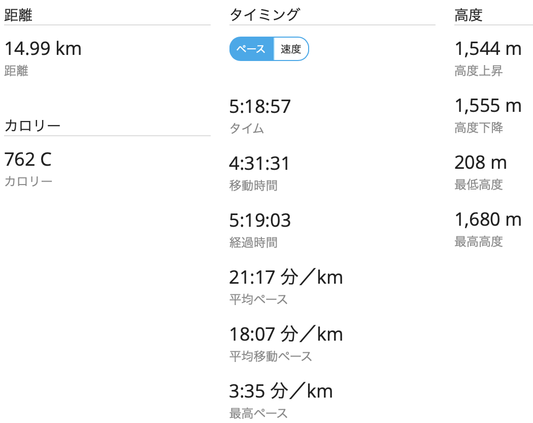羅臼岳登頂 GPSログ