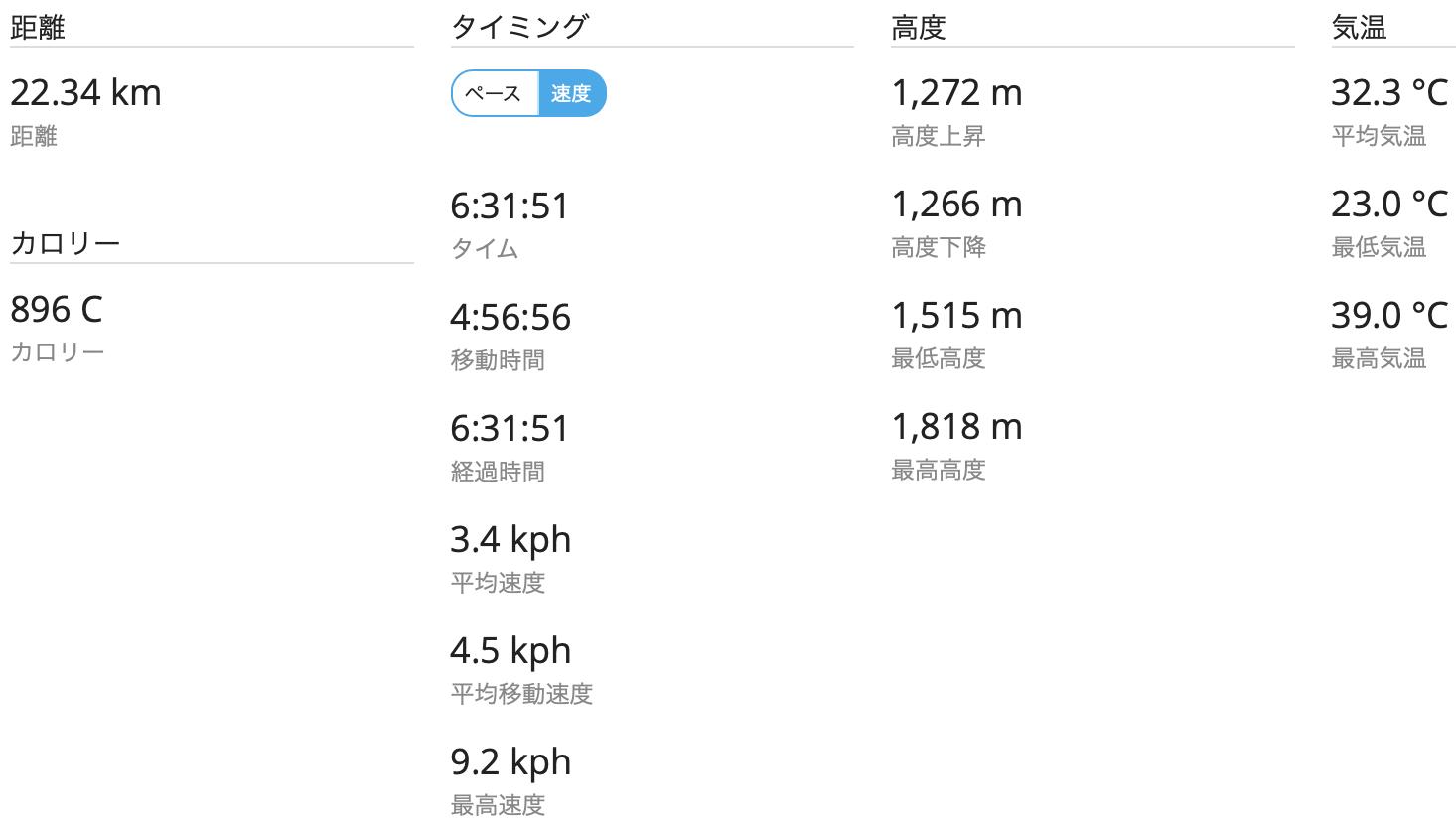 蔵王山 GPSログ