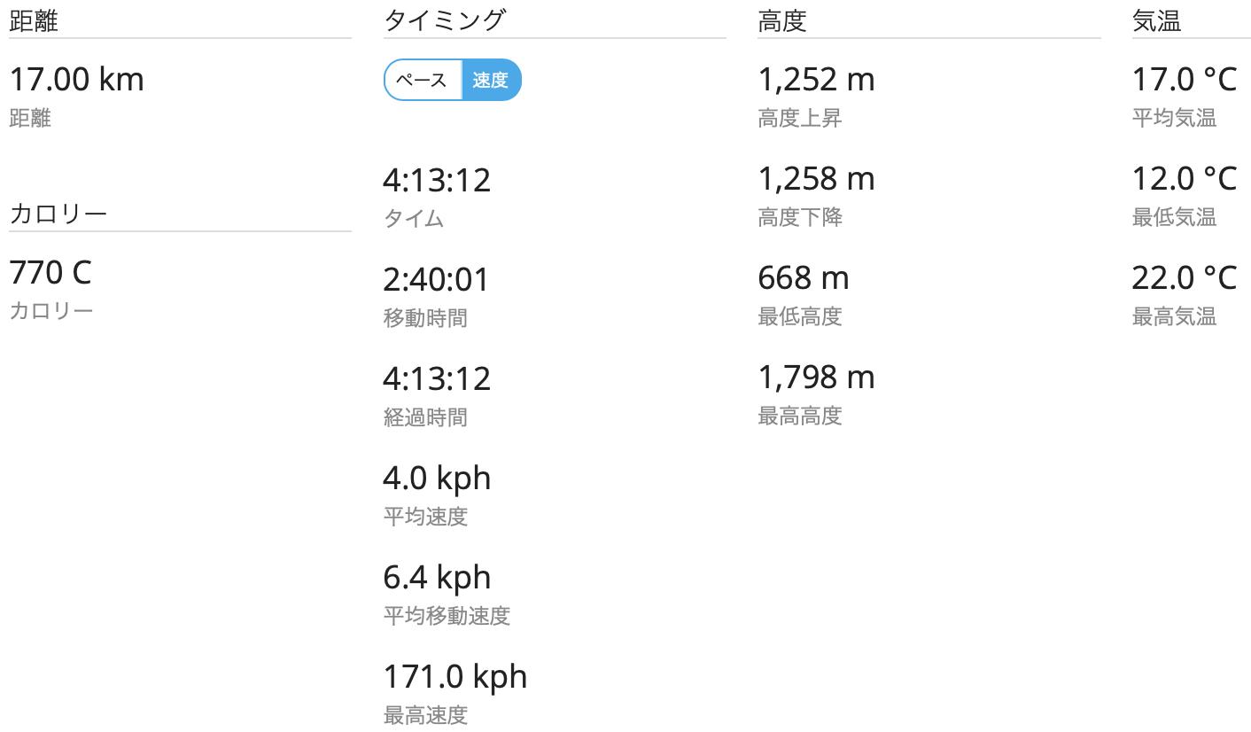 磐梯山 GPSログ