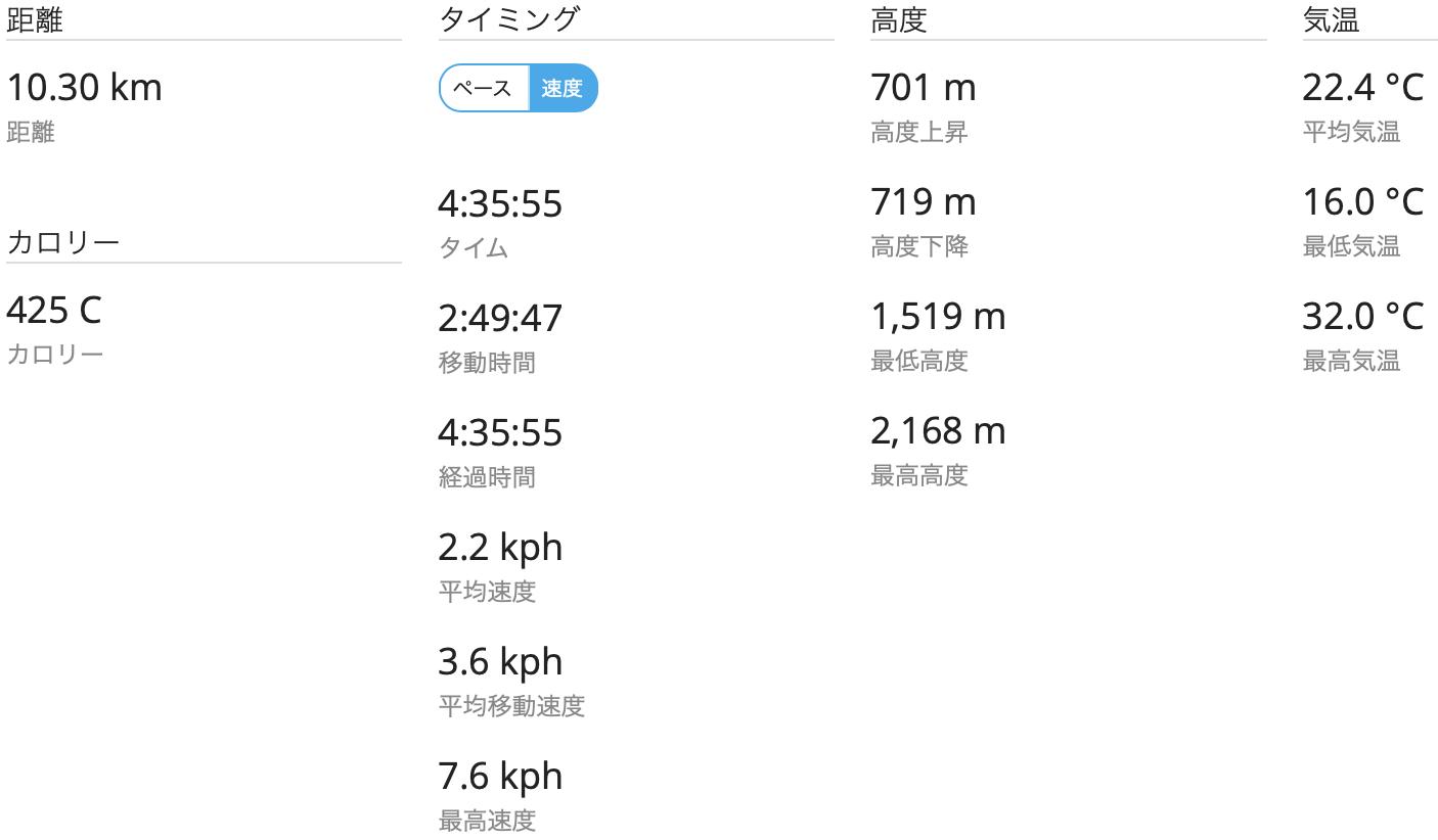 至仏山 雪山 GPSログ