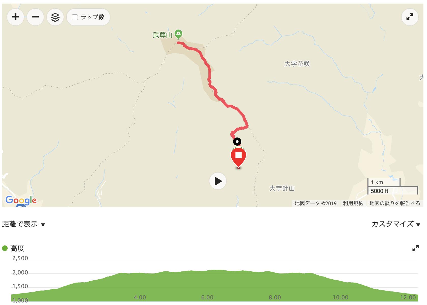 武尊山 川場谷野営場口 GPSログ