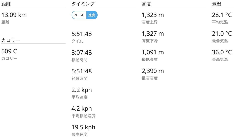 妙高山 GPSログ