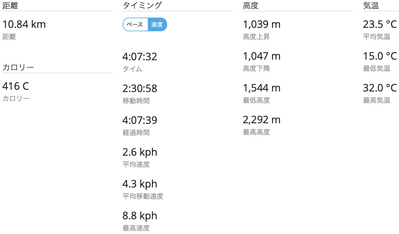 四阿山 GPSログ