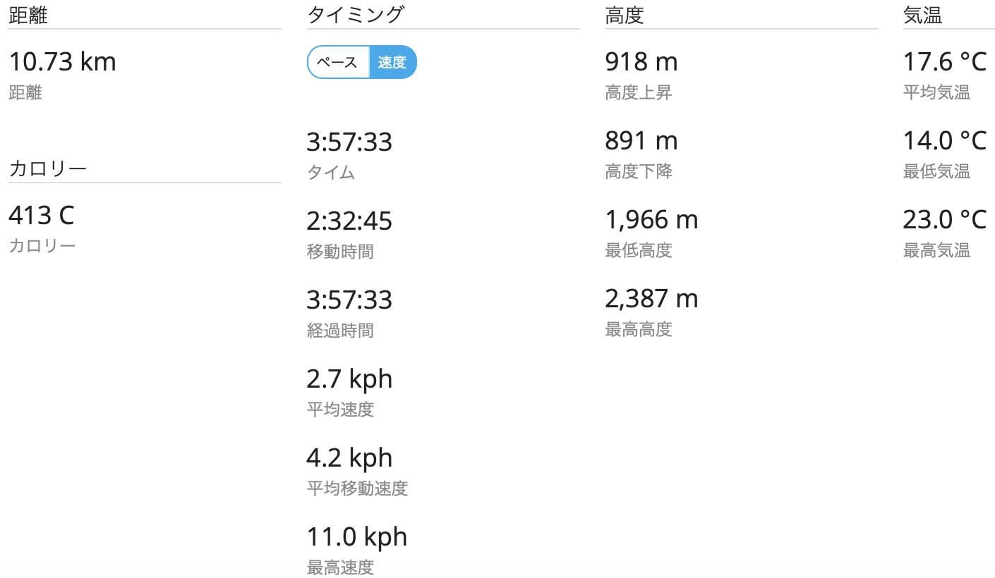 浅間山 GPSログ