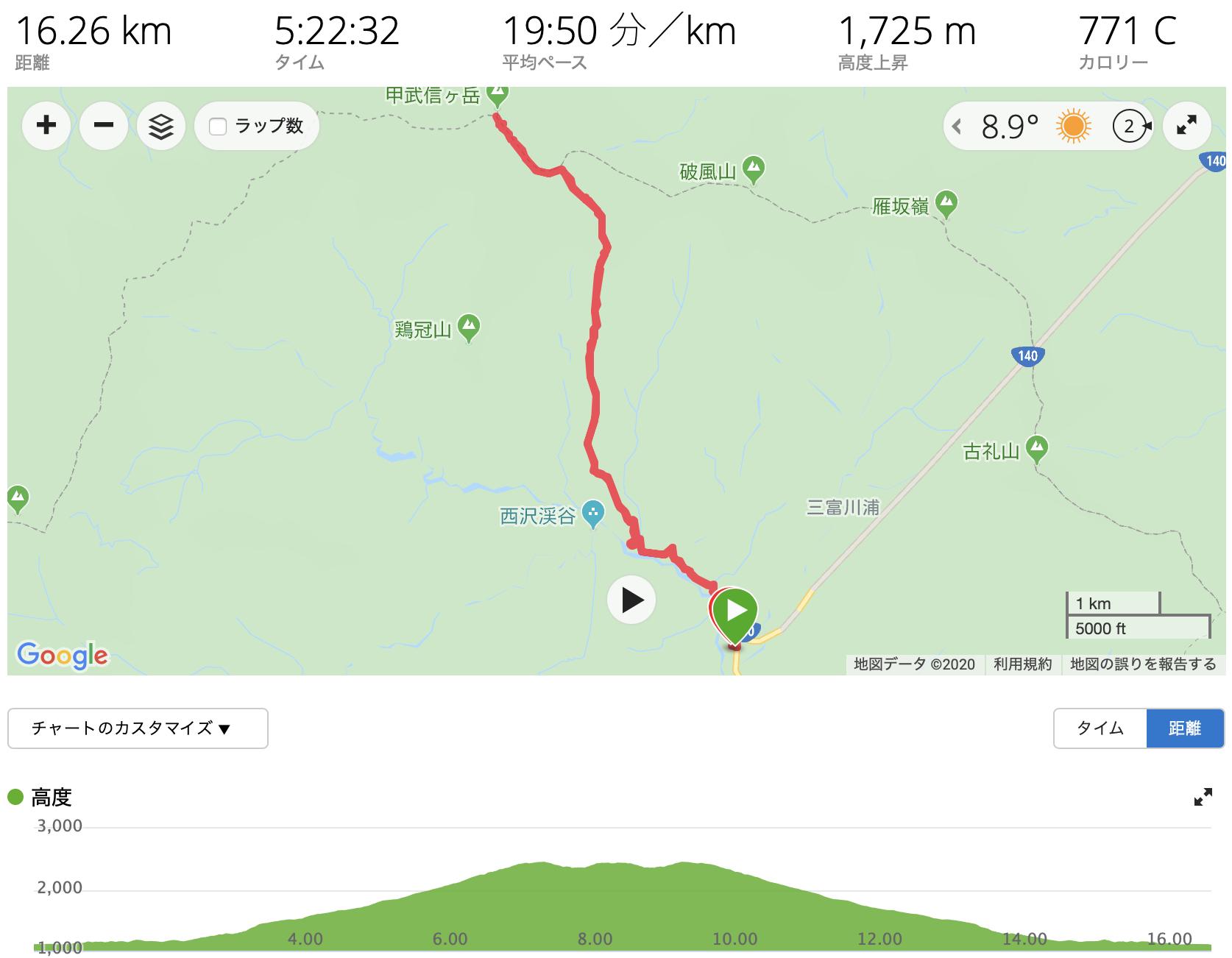 甲武信岳 GPS