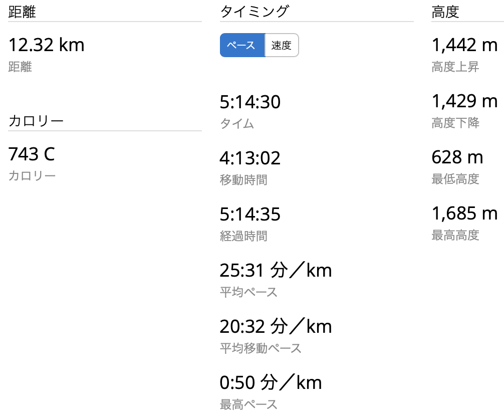 両神山 GPSログ