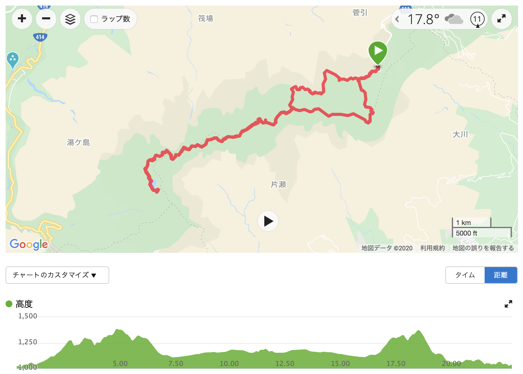 天城山 GPSログ