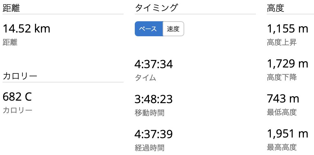 谷川岳 GPSログ