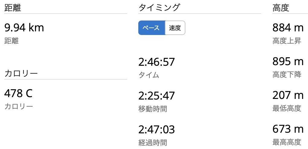 仙人ヶ岳(岩切登山口) GPSログ