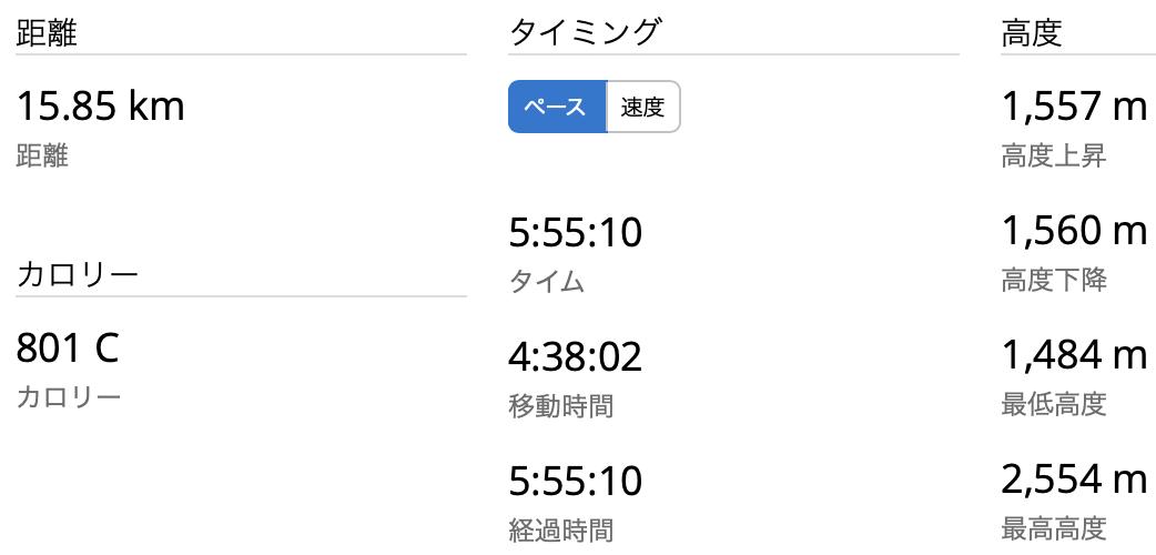 日光白根 湯元〜GPSログ