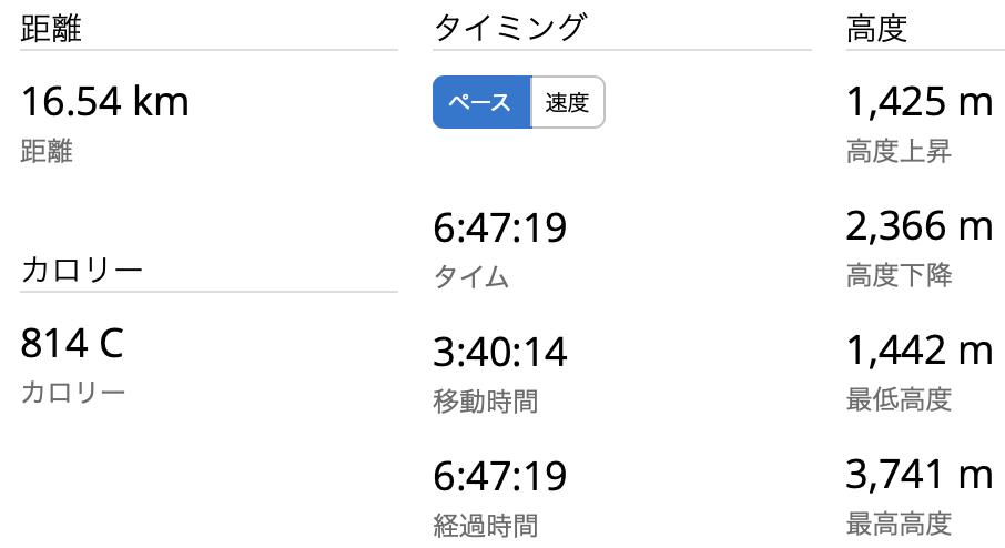 富士山 富士宮口〜御殿場口